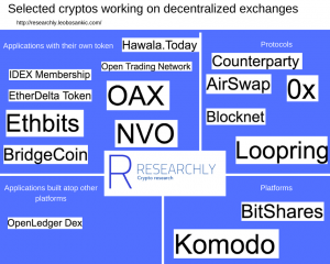Overview of selected Cryptos working on decentralized exchanges _Researchly