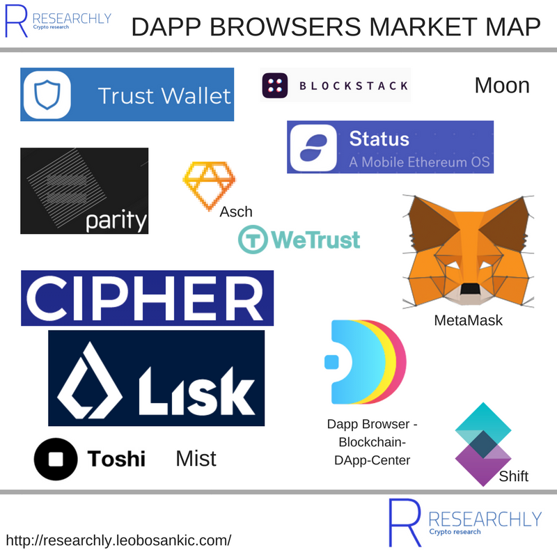 Dapp browsers market map