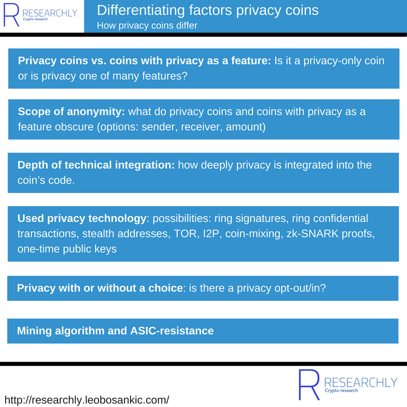 Differentiating factors privacy coins: How privacy coins differ (Source: Researchly)