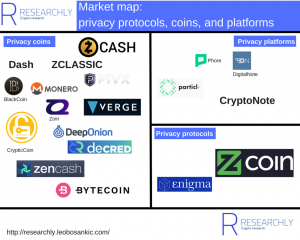 Market map privacy coins: privacy protocols, coins, and platforms (Source: Researchly)