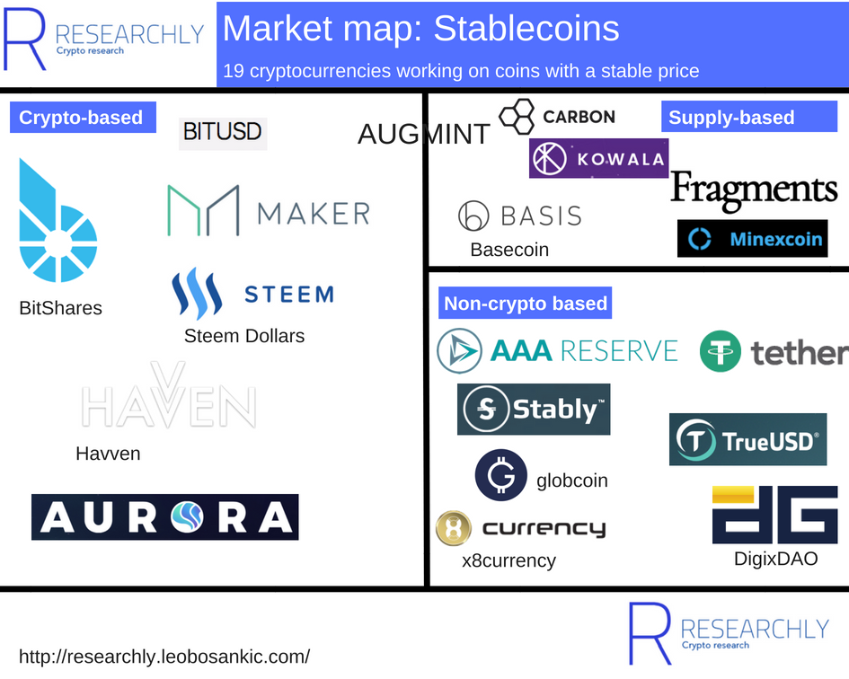 Market map: Stablecoins. Overview of 19 cryptocurrencies working on coins with a stable price