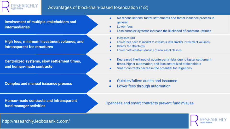 Advantages of blockchain-based tokenization (1/2)