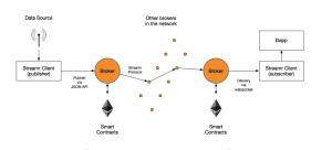 Streamr Network