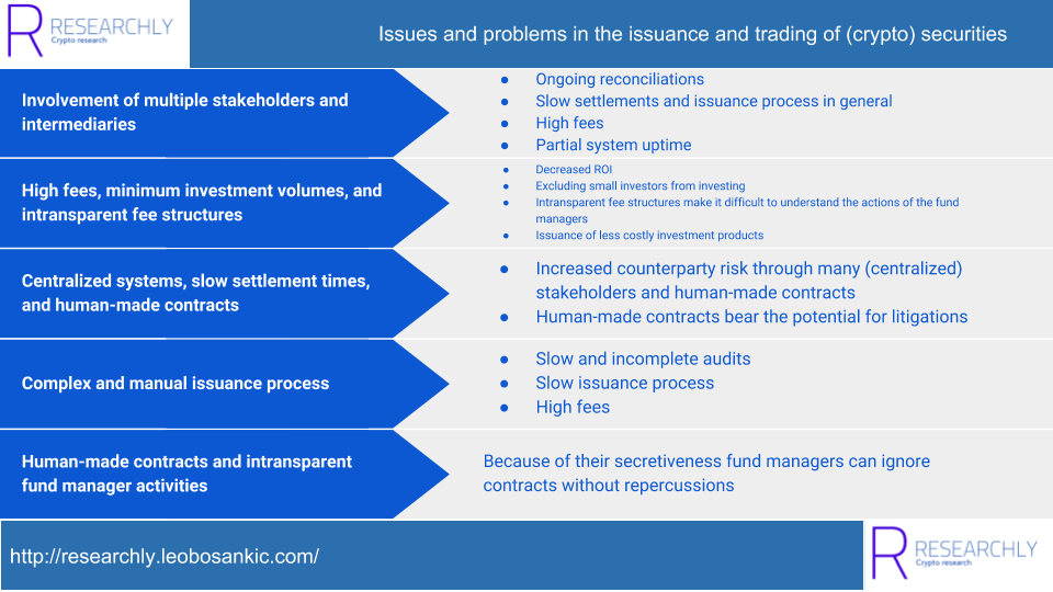 Issues and problems in the issuance and trading of (crypto) securities (1/2)