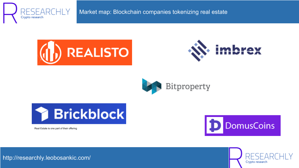 Blockchain companies tokenizing real estate