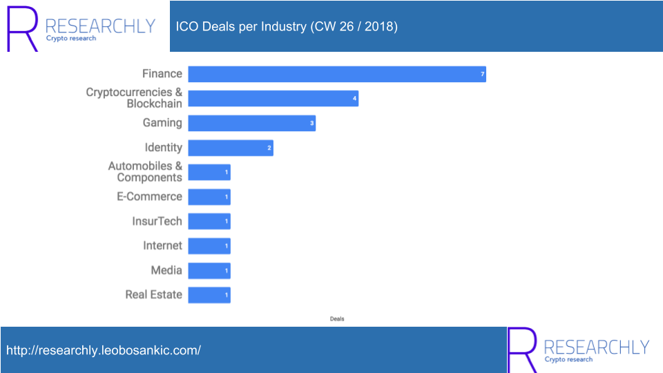 ICO Deals per Industry (CW 26 / 2018)