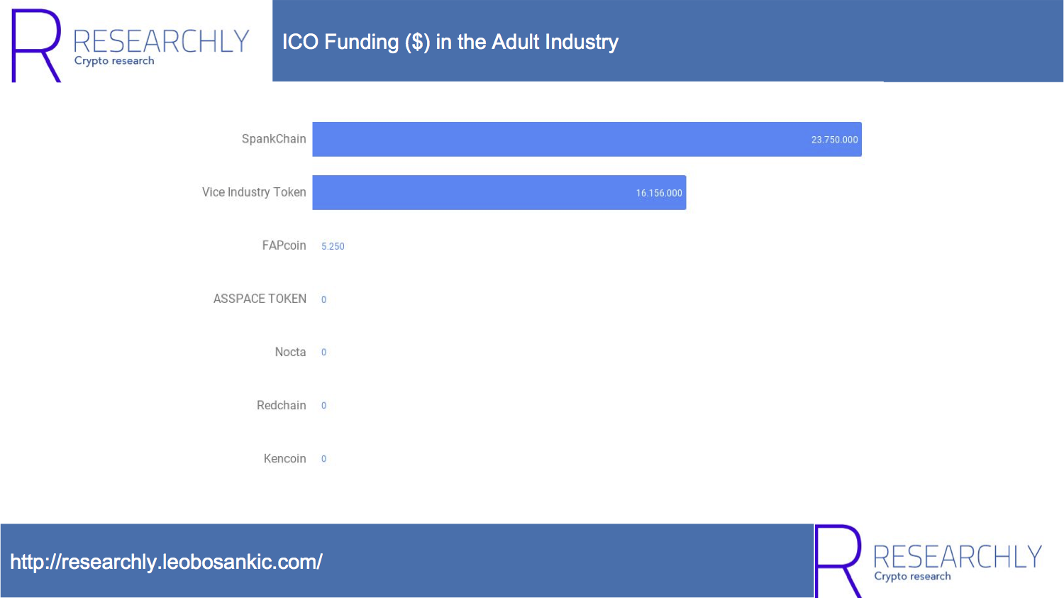 ICO Funding ($) in the Adult Industry