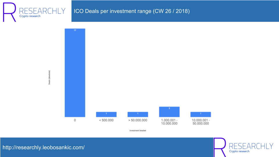 ICO Deals per investment range_CW 26_2018