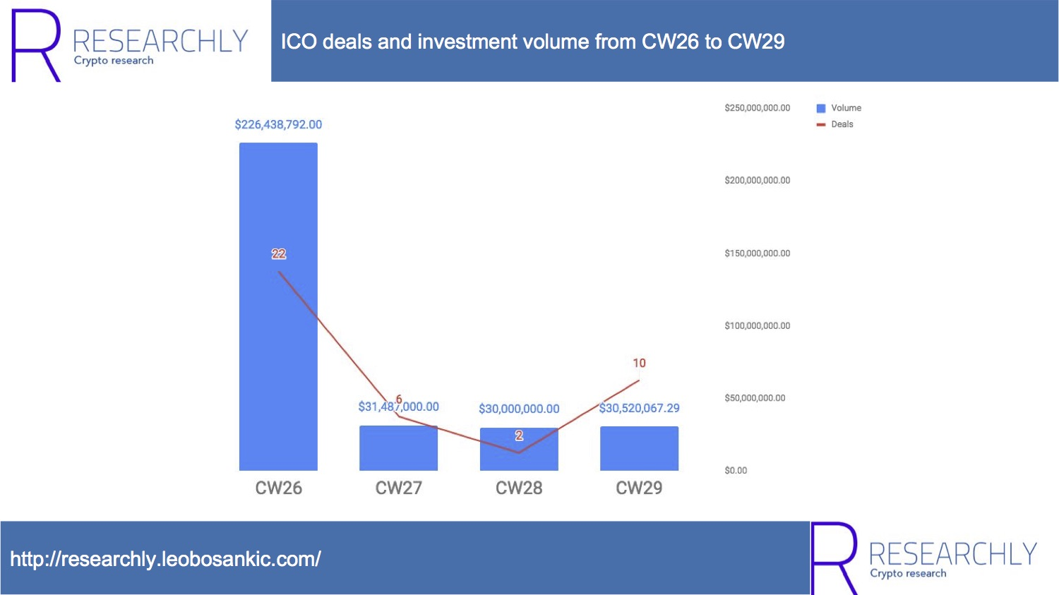 ICO deals and investment volume from CW26 to CW29